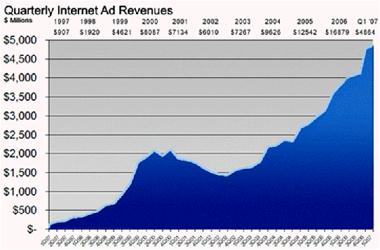 Internet_Ad_Revenue_Growth